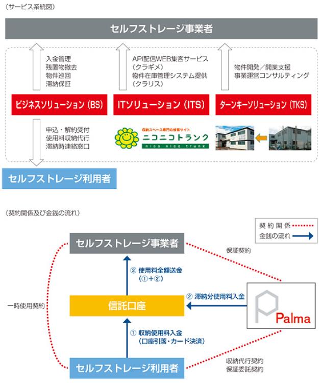 palma-service