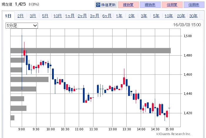 7811-0303