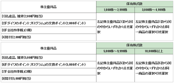 株主優待-DAIWA