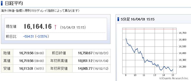 nikkei20160401