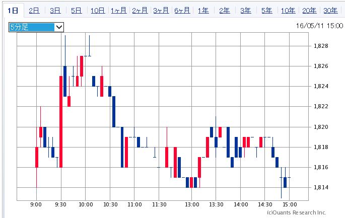 6070-20160511
