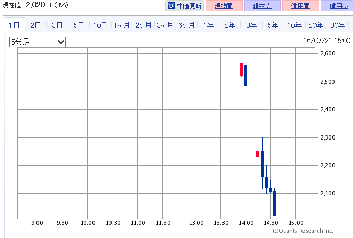 3469-20160721-chart