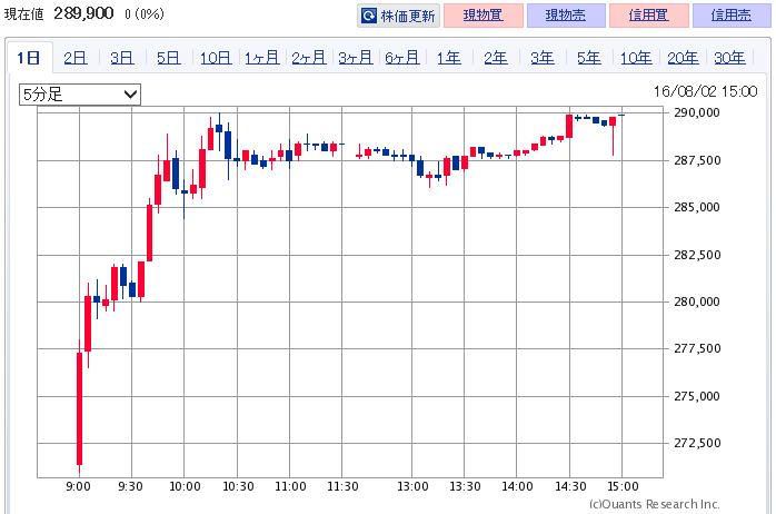 3471-chart