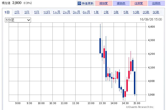 3960-chart