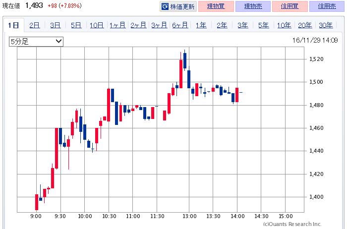 3923-chart-201611
