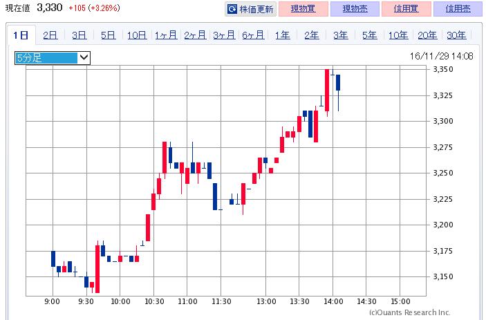 3926-chart