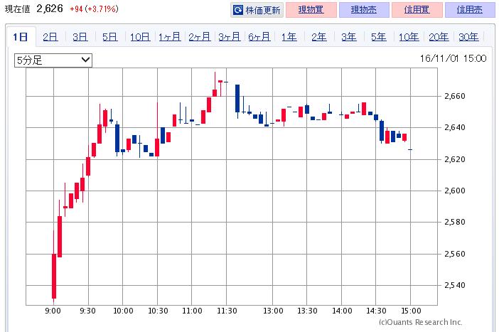 7811-chart