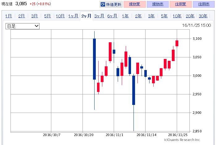 9142-20161125-chart