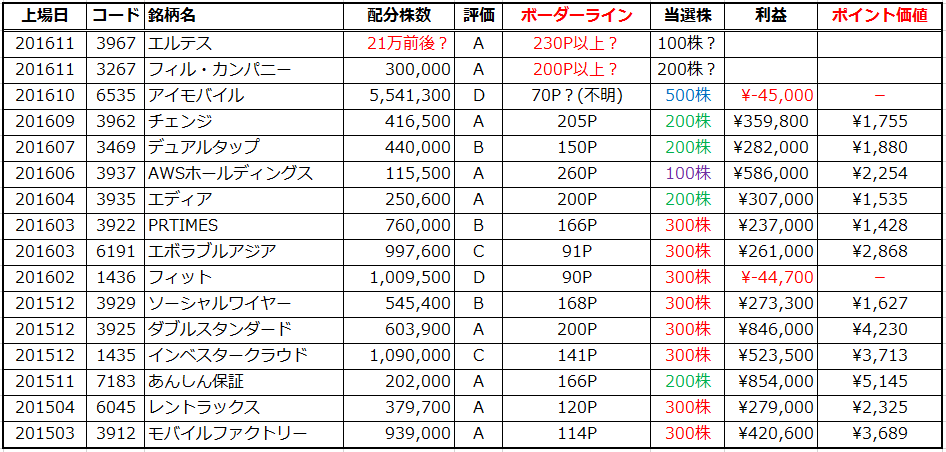 sbi-ipo-point20161107